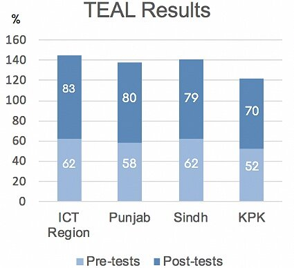 Pre- and post-assessment test scores in DIL schools in the provinces of Punjab, Sindh, and Khyber Pakhtunkhwa (KPK) as well as Islamabad Central Territory (ICT) region.